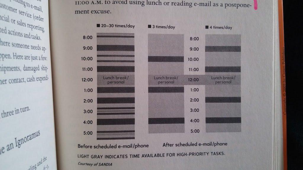 Limitar el uso de móvil y correo