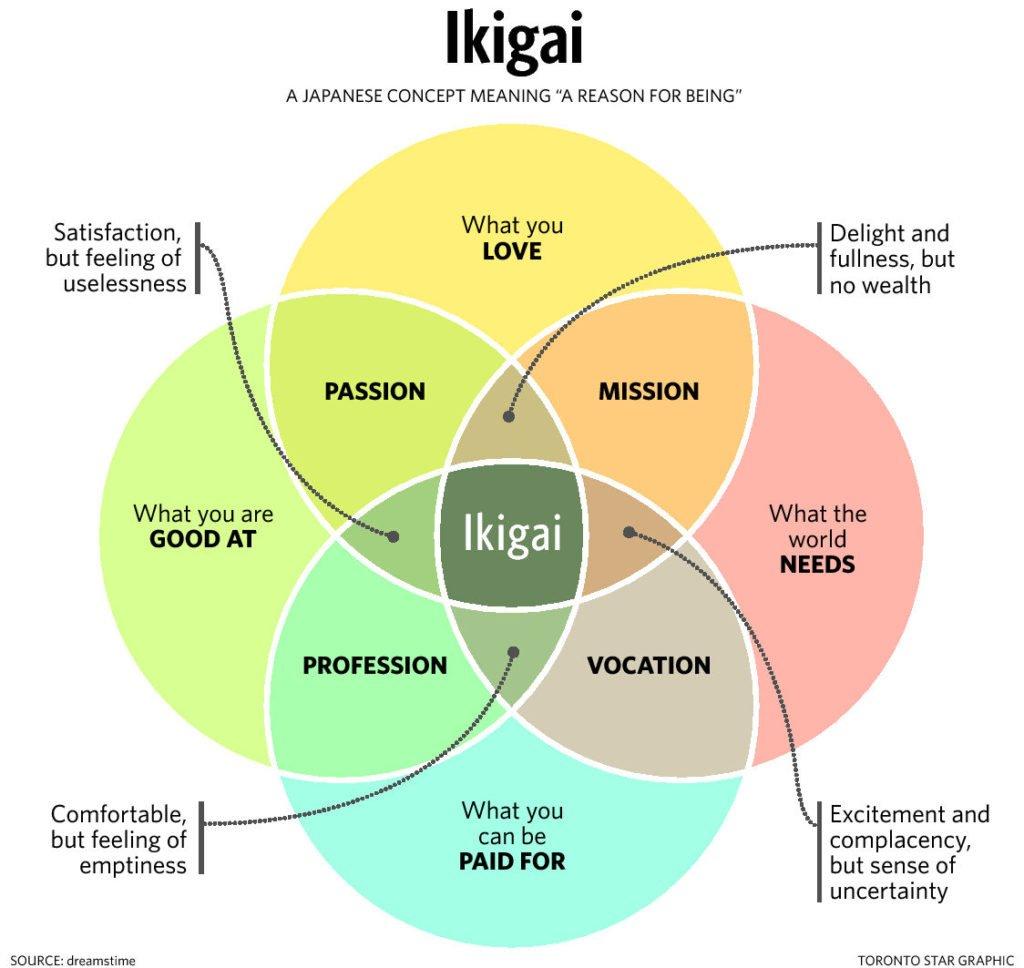 ikigai - una razón para ser